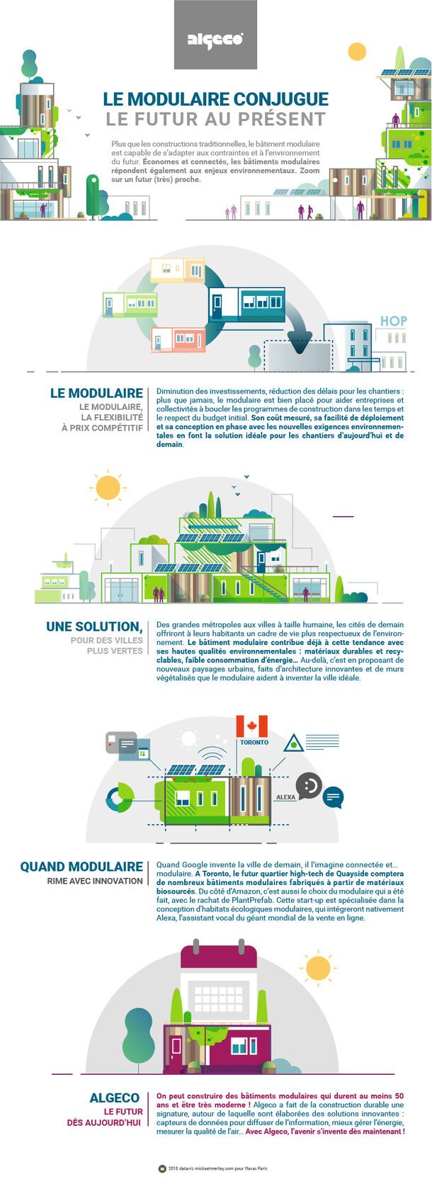 Infographies Algeco