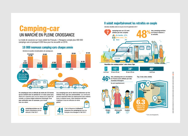 Infographies en double page