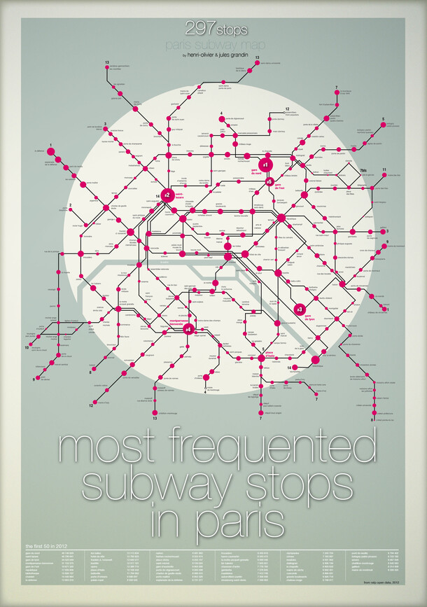 Most frequented subway stops in Paris