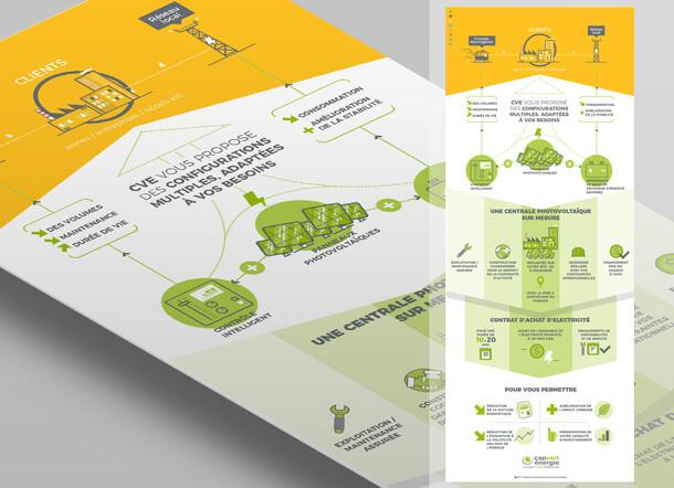 Cap Vert Energie (schema & datadesign)