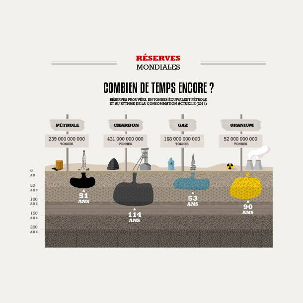 Les réserves énergétiques mondiales