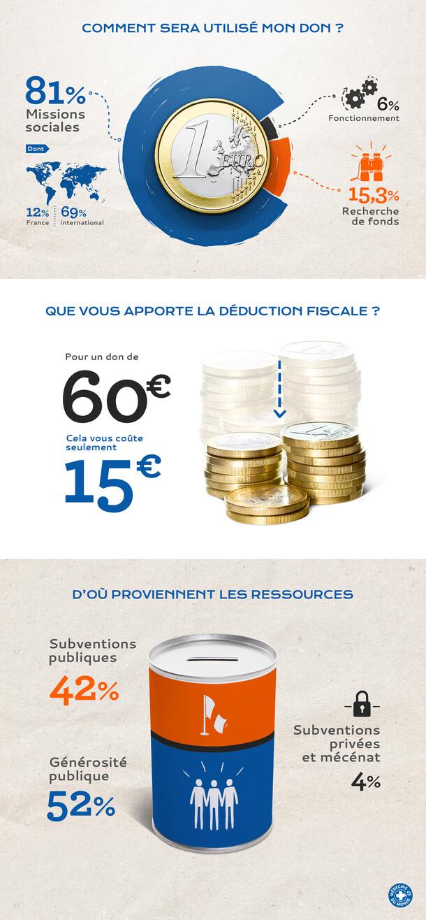 Médecins du Monde - Infographics