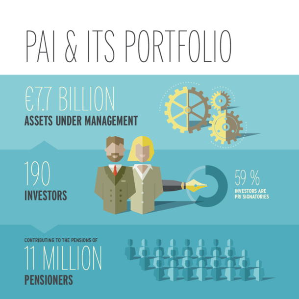 PAI Partners - ESG Review
