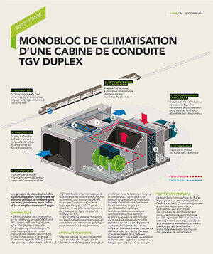 Illustrations MAT/com SNCF Bloc Clim