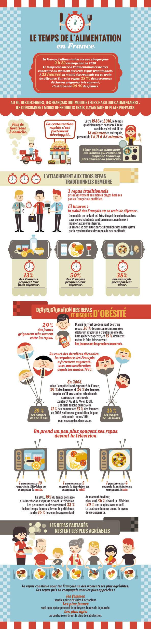 Infographie : Le temps de l'alimentation en France