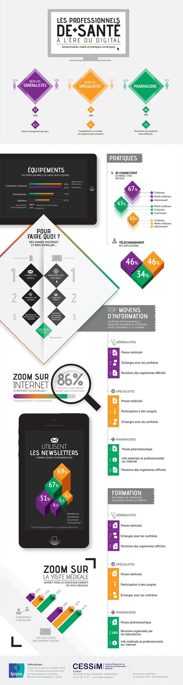 Infographics - Santé / Numérique