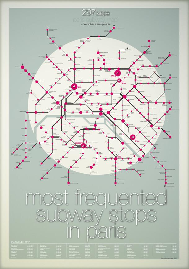 Quelles sont les stations les plus fréquentées du métro parisien ?